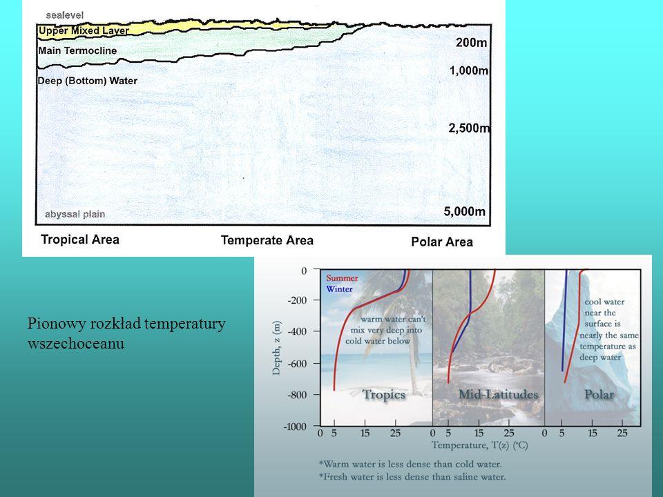 Pionowy rozkład temperatury wszechoceanu
