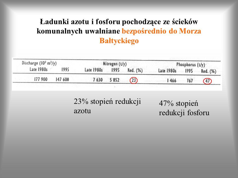Ładunki azotu i fosforu pochodzące ze ścieków komunalnych uwalniane bezpośrednio do Morza Bałtyckiego 23% stopień redukcji azotu 47% stopień redukcji