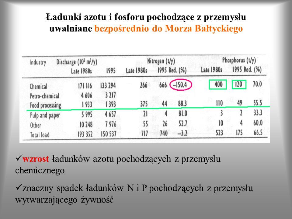 Ładunki azotu i fosforu pochodzące z przemysłu uwalniane bezpośrednio do Morza Bałtyckiego wzrost ładunków azotu pochodzących z przemysłu chemicznego