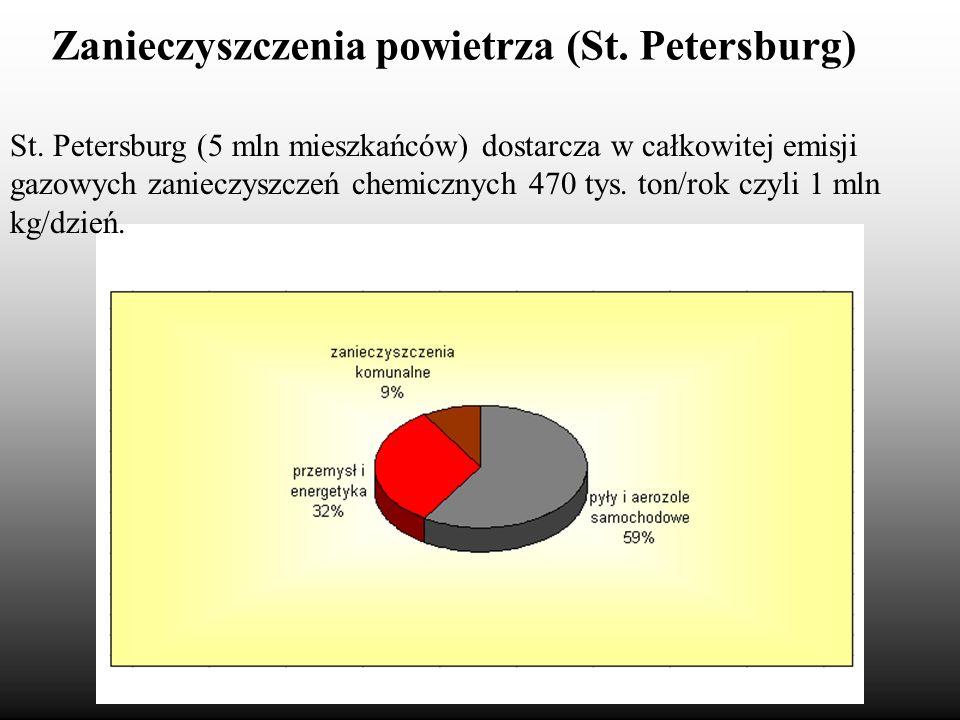 Zanieczyszczenia powietrza (St. Petersburg) St. Petersburg (5 mln mieszkańców) dostarcza w całkowitej emisji gazowych zanieczyszczeń chemicznych 470 t