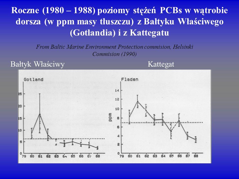 Roczne (1980 – 1988) poziomy stężeń PCBs w wątrobie dorsza (w ppm masy tłuszczu) z Bałtyku Właściwego (Gotlandia) i z Kattegatu From Baltic Marine Env