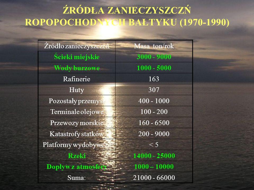 ŹRÓDŁA ZANIECZYSZCZŃ ROPOPOCHODNYCH BAŁTYKU (1970-1990) Źródło zanieczyszczeńMasa ton/rok Ścieki miejskie3000 - 9000 Wody burzowe1000 - 5000 Rafinerie