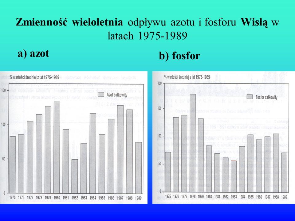 Zmienność wieloletnia odpływu azotu i fosforu Wisłą w latach 1975-1989 a) azot b) fosfor