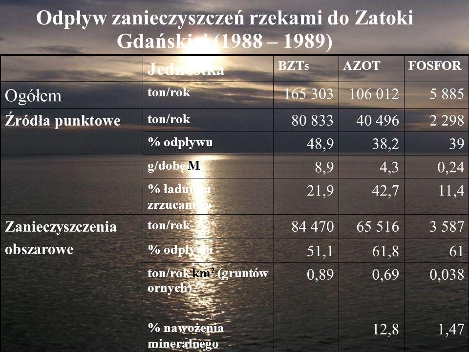 Odpływ zanieczyszczeń rzekami do Zatoki Gdańskiej (1988 – 1989) 1,4712,8 % nawożenia mineralnego 0,0380,690,89 ton/rok km 2 (gruntów ornych) 6161,851,