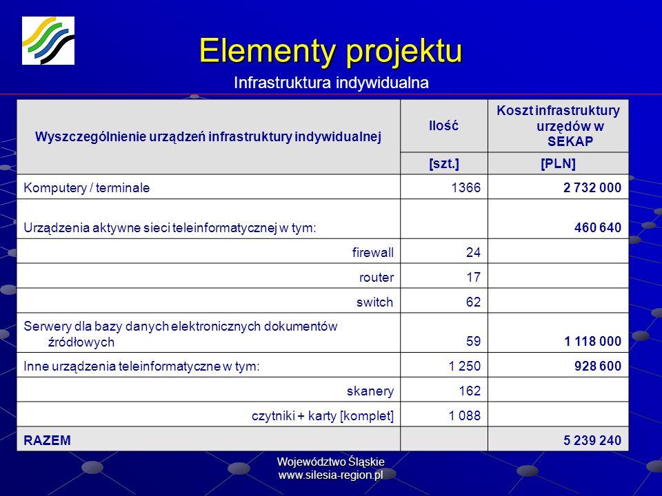 Województwo Śląskie www.silesia-region.pl Elementy projektu Elementy projektu Infrastruktura indywidualna Wyszczególnienie urządzeń infrastruktury ind