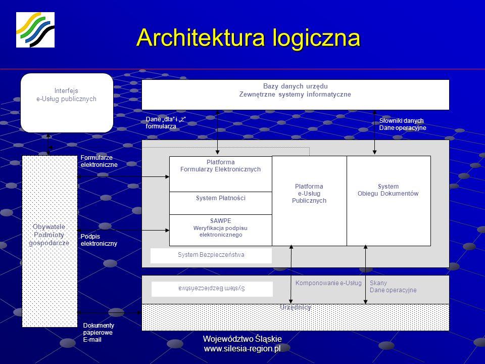 Województwo Śląskie www.silesia-region.pl Architektura logiczna System Obiegu Dokumentów Platforma Formularzy Elektronicznych SAWPE Weryfikacja podpis