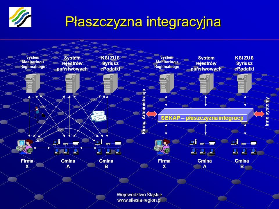 Województwo Śląskie www.silesia-region.pl Płaszczyzna integracyjna Gmina A Gmina B Firma X System rejestrów państwowych System Monitoringu Regionalneg