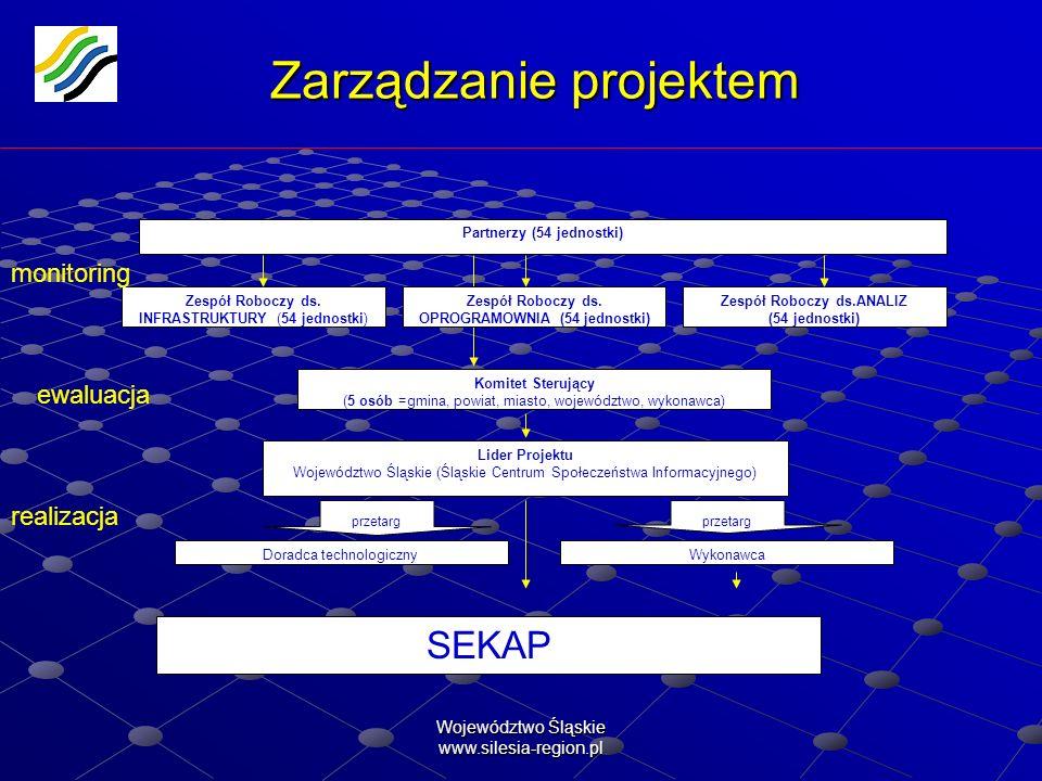 Województwo Śląskie www.silesia-region.pl Zarządzanie projektem Zespół Roboczy ds. INFRASTRUKTURY (54 jednostki) Zespół Roboczy ds. OPROGRAMOWNIA (54