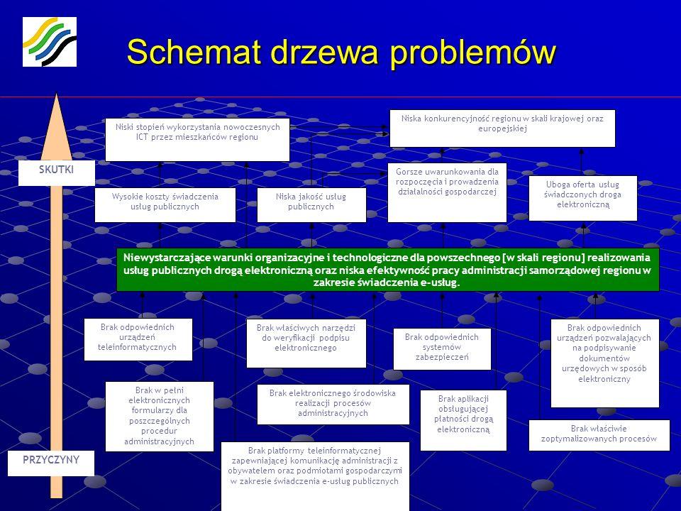 Województwo Śląskie www.silesia-region.pl Schemat drzewa problemów Wysokie koszty świadczenia usług publicznych Niska jakość usług publicznych Uboga o