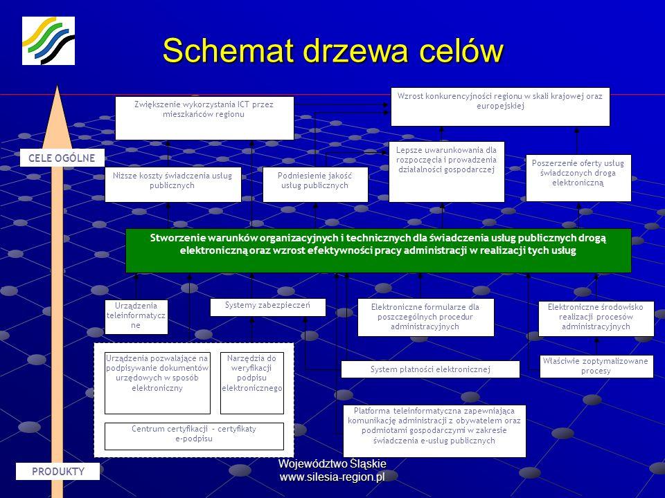 Województwo Śląskie www.silesia-region.pl Schemat drzewa celów Niższe koszty świadczenia usług publicznych Podniesienie jakość usług publicznych Posze