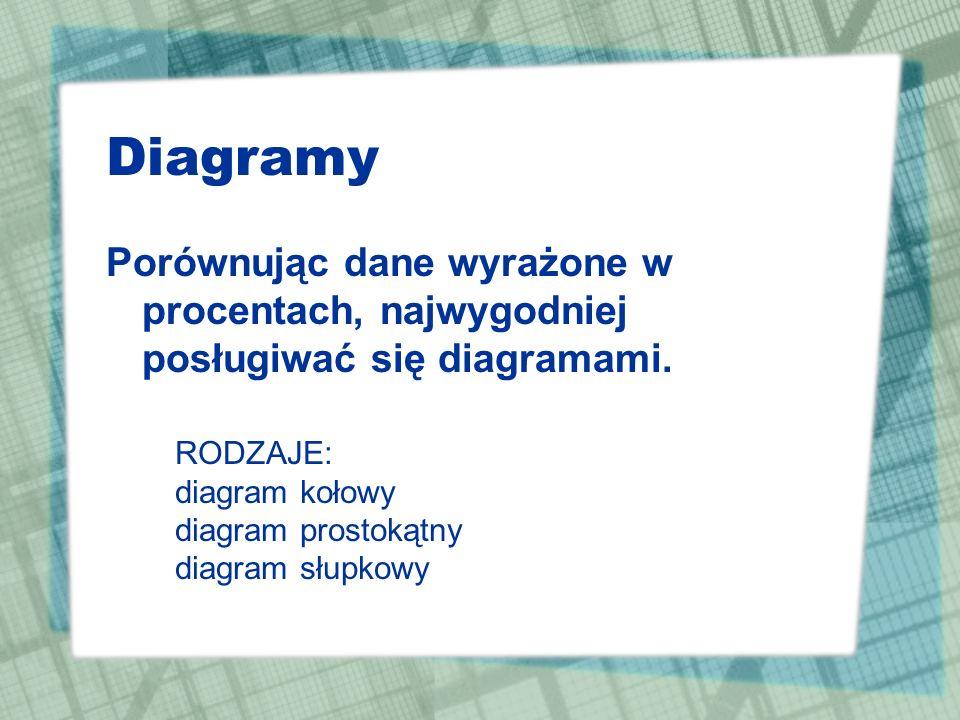 Obniżki i podwyżki Zad.1 Cenę swetra, który kosztował 200 zł, obniżono o 15%.