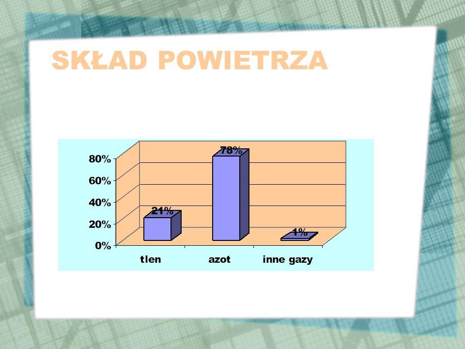 Diagramy Porównując dane wyrażone w procentach, najwygodniej posługiwać się diagramami.