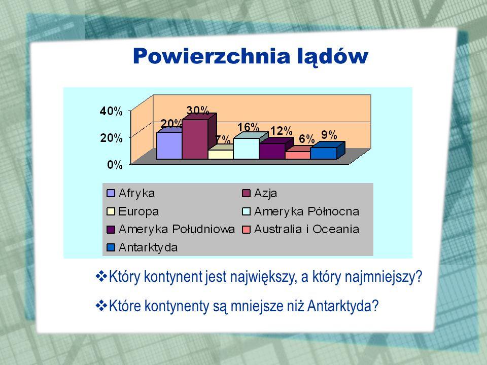 Diagram prostokątny Na działce posadzono: 50% jabłoni, 20% grusz, 20% śliw i 10% czereśni. 50%20% 10%