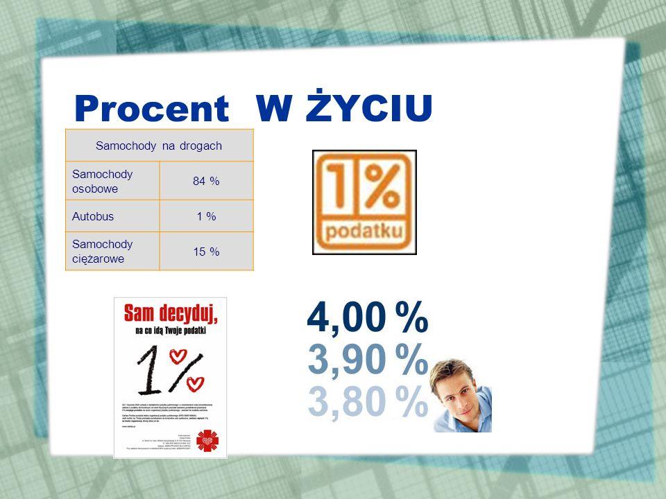 Pojęcie procentu Słowo procent to łacińska nazwa setnej części całości zapisana za pomocą symbolu % pro centum – na sto Procenty to ułamki o mianownik