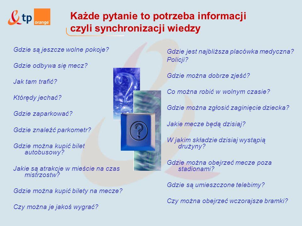Każde pytanie to potrzeba informacji czyli synchronizacji wiedzy Gdzie są jeszcze wolne pokoje.