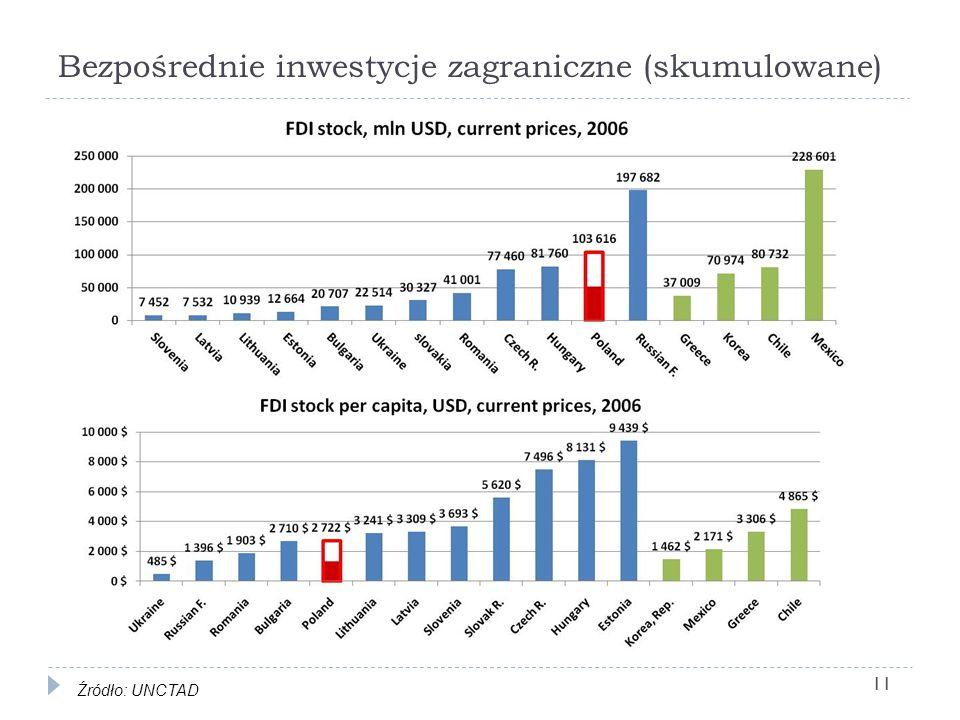 Bezpośrednie inwestycje zagraniczne (skumulowane) Źródło: UNCTAD 11