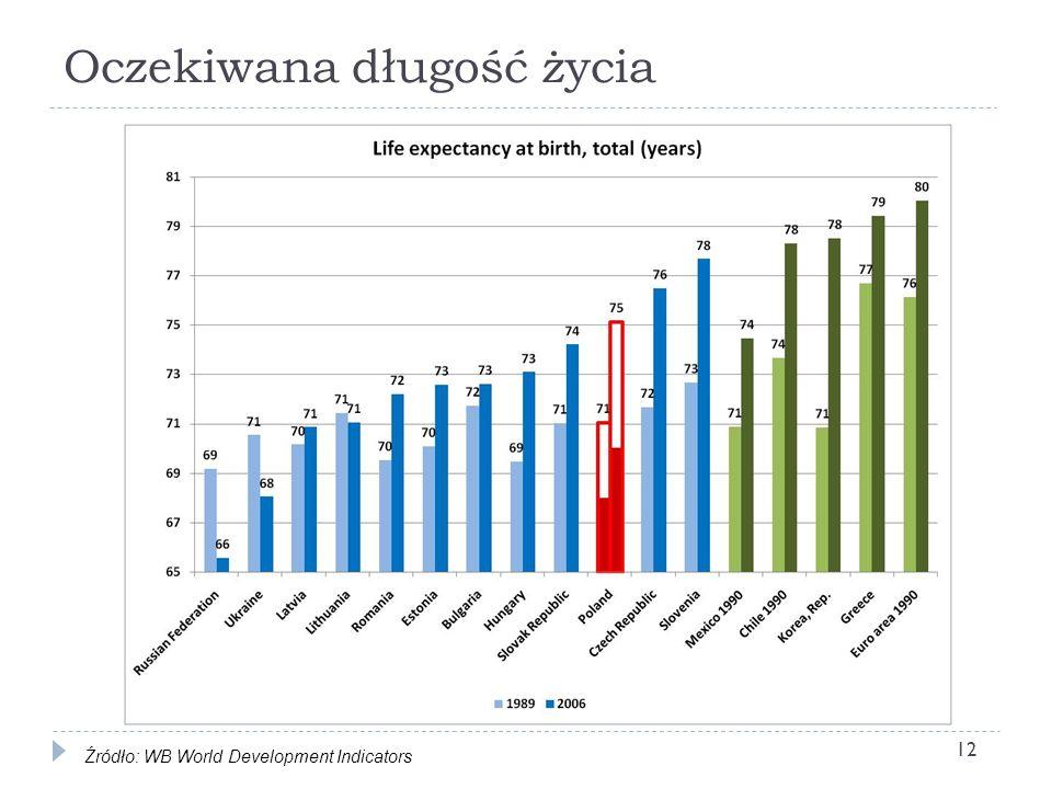 Oczekiwana długość życia Źródło: WB World Development Indicators 12