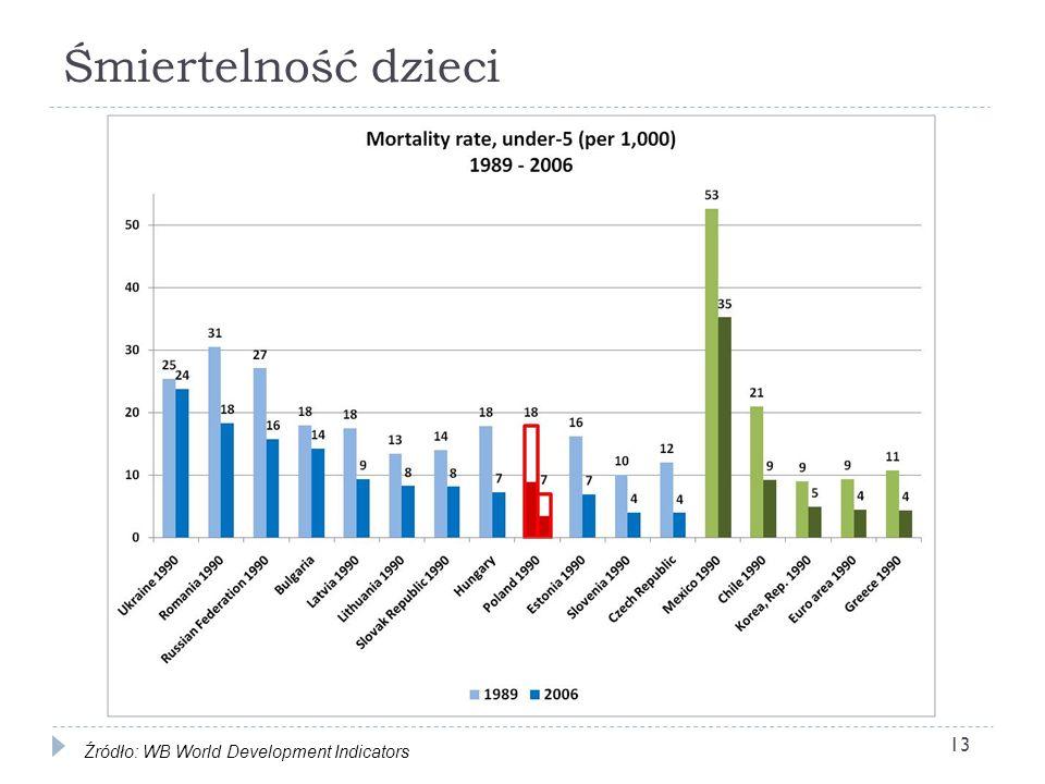 Śmiertelność dzieci 13 Źródło: WB World Development Indicators