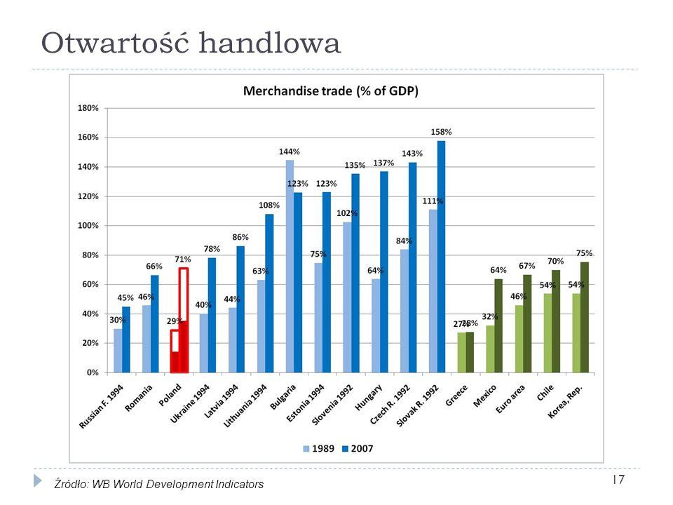 Otwartość handlowa 17 Źródło: WB World Development Indicators