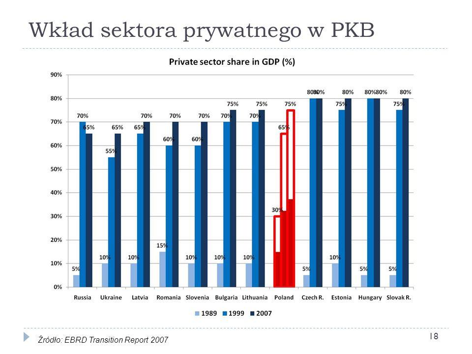Wkład sektora prywatnego w PKB Źródło: EBRD Transition Report 2007 18