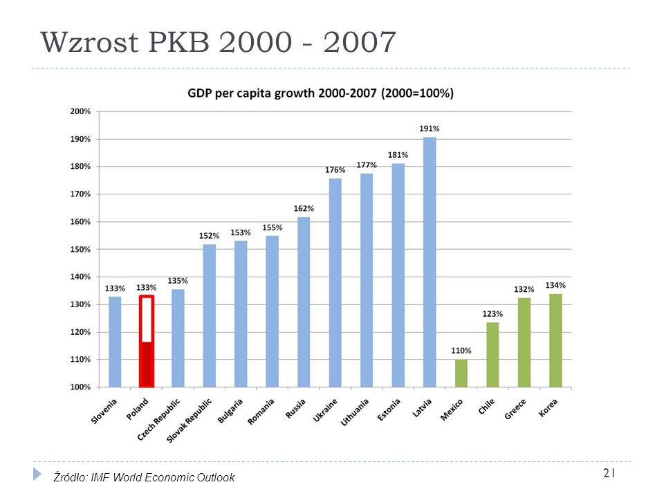 Wzrost PKB 2000 - 2007 21 Źródło: IMF World Economic Outlook