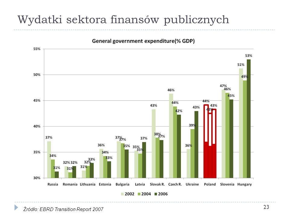 Wydatki sektora finansów publicznych 23 Źródło: EBRD Transition Report 2007