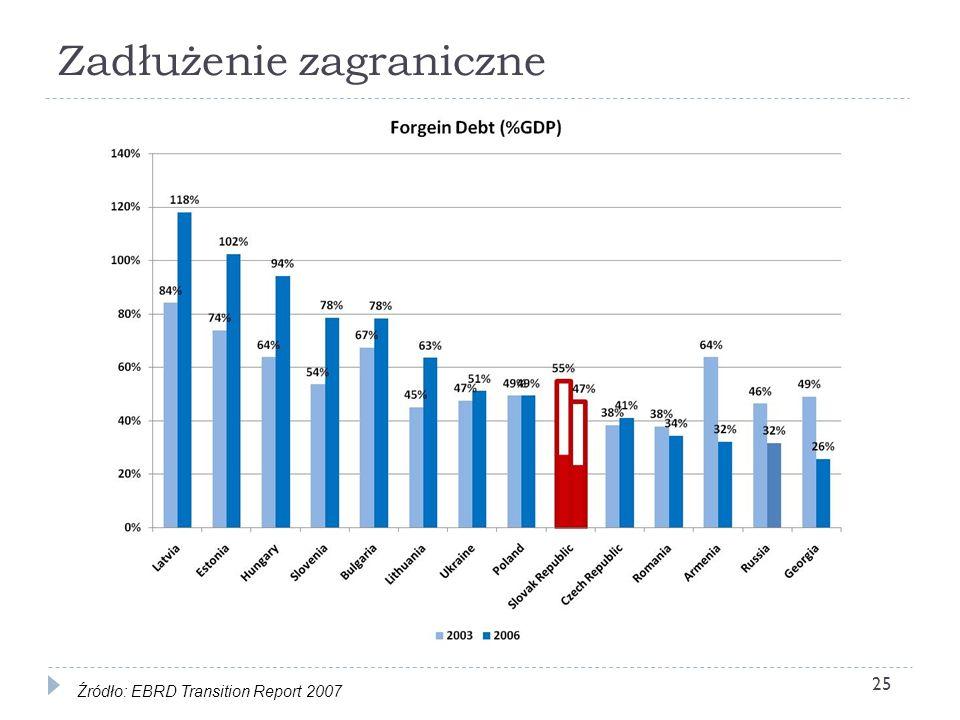 Zadłużenie zagraniczne 25 Źródło: EBRD Transition Report 2007