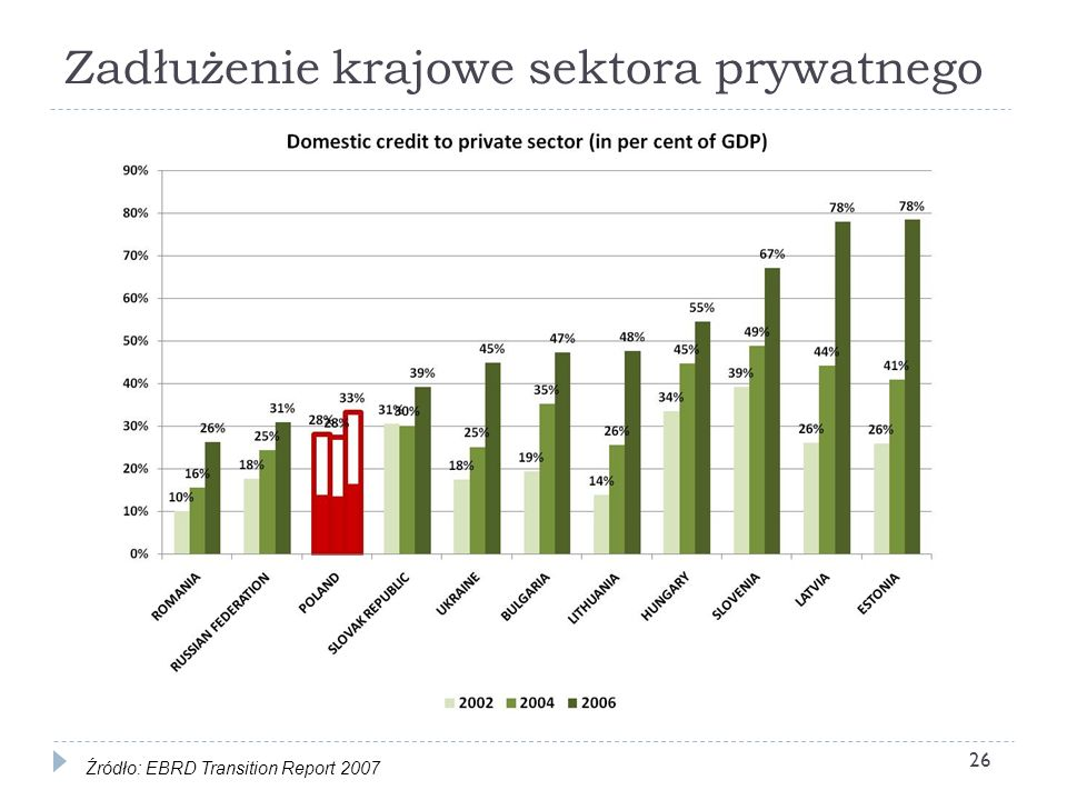 Zadłużenie krajowe sektora prywatnego 26 Źródło: EBRD Transition Report 2007