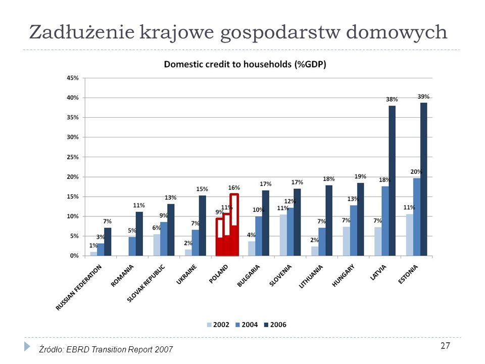 Zadłużenie krajowe gospodarstw domowych 27 Źródło: EBRD Transition Report 2007