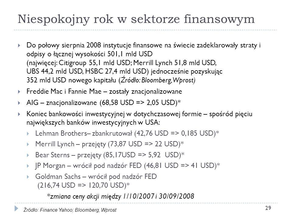 Niespokojny rok w sektorze finansowym Do połowy sierpnia 2008 instytucje finansowe na świecie zadeklarowały straty i odpisy o łącznej wysokości 501,1