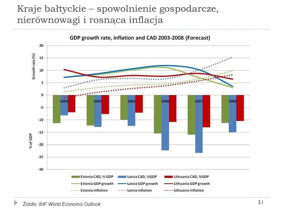 Kraje bałtyckie – spowolnienie gospodarcze, nierównowagi i rosnąca inflacja 31 Źródło: IMF World Economic Outlook