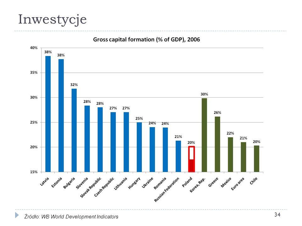 Inwestycje 34 Źródło: WB World Development Indicators
