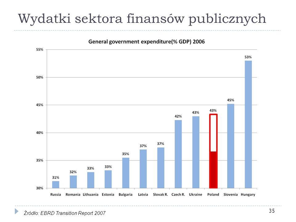 Wydatki sektora finansów publicznych 35 Źródło: EBRD Transition Report 2007