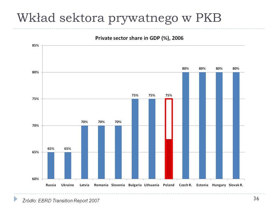 Wkład sektora prywatnego w PKB 36 Źródło: EBRD Transition Report 2007