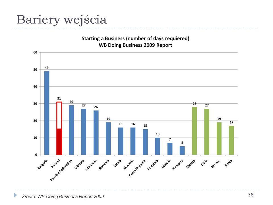 Bariery wejścia Źródło: WB Doing Business Report 2009 38