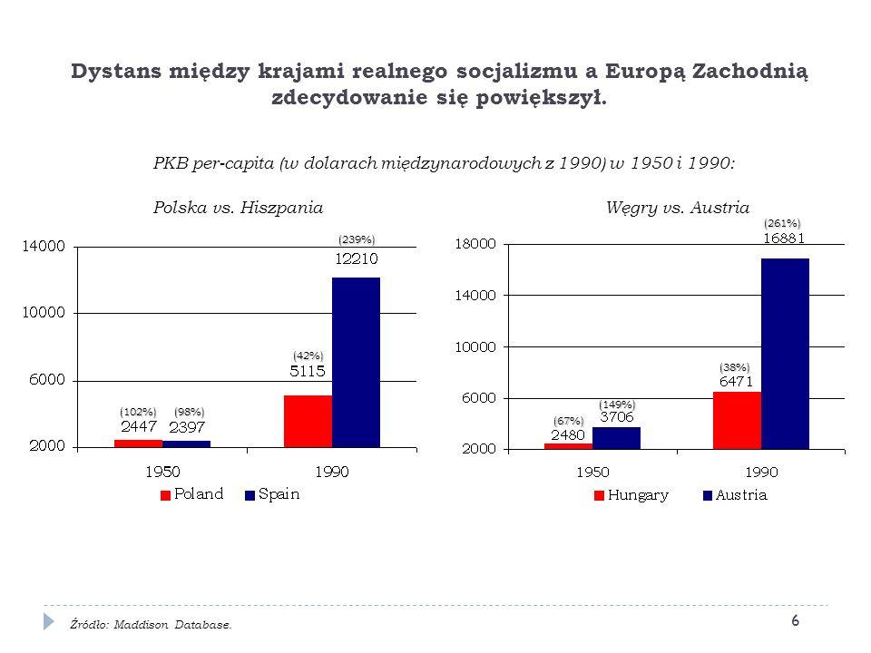 PKB per-capita (w dolarach międzynarodowych z 1990) w 1950 i 1990: Polska vs. Hiszpania Węgry vs. Austria Dystans między krajami realnego socjalizmu a
