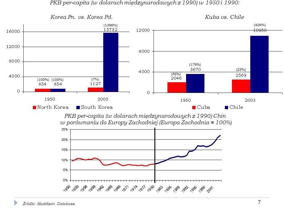 4. Kryzys finansowy a kraje Europy Środkowo-Wschodniej 28