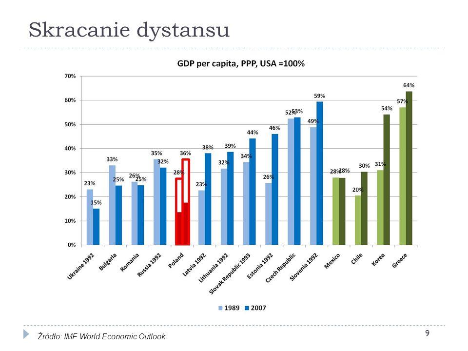 Zmodyfikowane prognozy po wybuchu kryzysu subprime (bez uwzględnienia wrześniowych zawirowań) 30 Źródło: IMF World Economic Outlook
