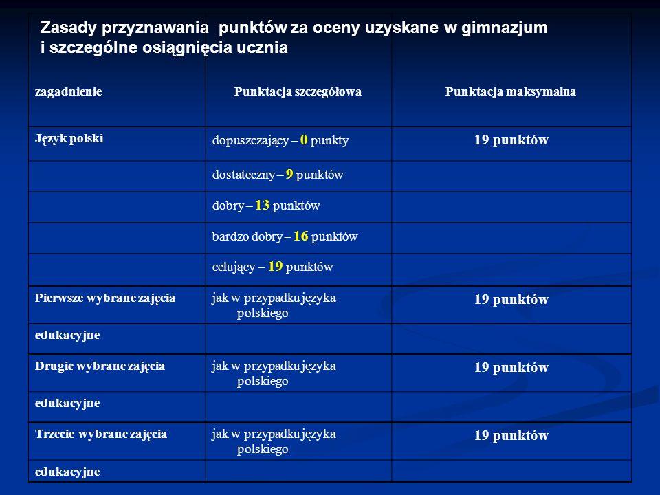 Zasady przyznawania punktów za oceny uzyskane w gimnazjum i szczególne osiągnięcia ucznia zagadnieniePunktacja szczegółowaPunktacja maksymalna Język p