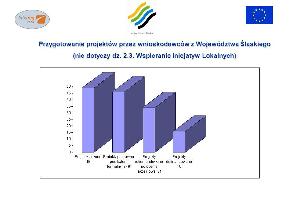 Typy wnioskodawców z terenu Województwa Śląskiego (nie obejmuje działania 2.3 Wspieranie Inicjatyw Lokalnych Mikroprojekty)