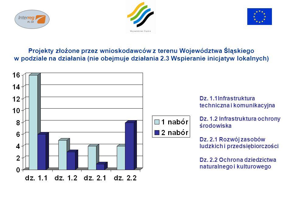 Dz. 1.1Infrastruktura techniczna i komunikacyjna Dz.