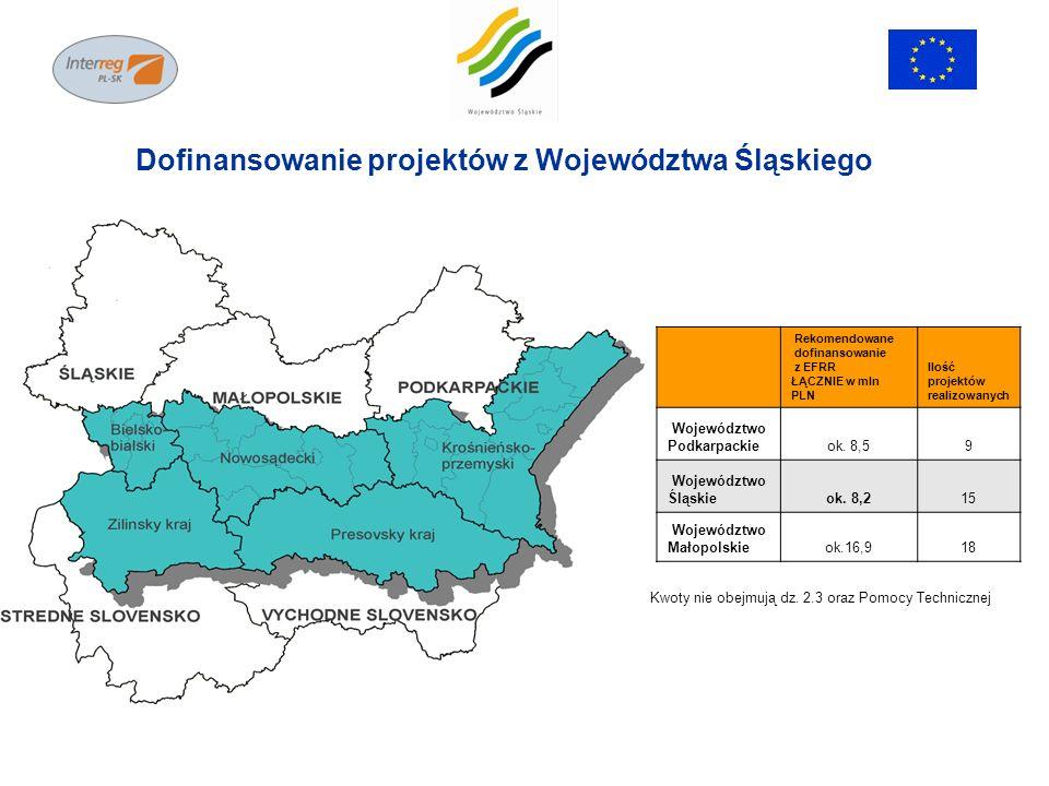 Dofinansowanie projektów z Województwa Śląskiego Rekomendowane dofinansowanie z EFRR ŁĄCZNIE w mln PLN Ilość projektów realizowanych Województwo Podka