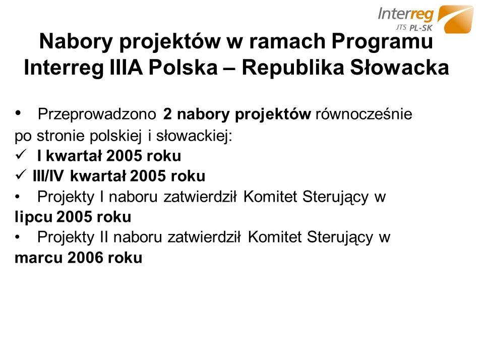 Nabory projektów w ramach Programu Interreg IIIA Polska – Republika Słowacka Przeprowadzono 2 nabory projektów równocześnie po stronie polskiej i słowackiej: I kwartał 2005 roku III/IV kwartał 2005 roku Projekty I naboru zatwierdził Komitet Sterujący w lipcu 2005 roku Projekty II naboru zatwierdził Komitet Sterujący w marcu 2006 roku