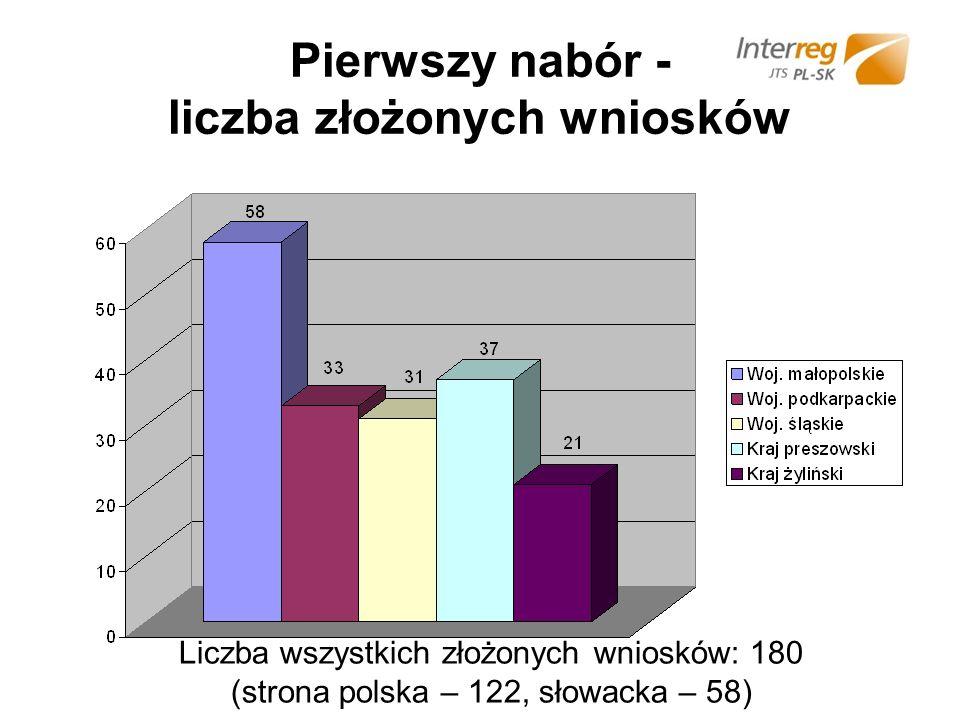 Pierwszy nabór - liczba złożonych wniosków Liczba wszystkich złożonych wniosków: 180 (strona polska – 122, słowacka – 58)