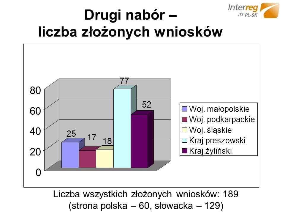 Drugi nabór – liczba złożonych wniosków Liczba wszystkich złożonych wniosków: 189 (strona polska – 60, słowacka – 129) 25 17 18 77 52 0 20 40 60 80 Woj.