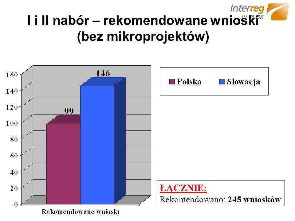 I i II nabór – rekomendowane wnioski (bez mikroprojektów) ŁĄCZNIE: Rekomendowano: 245 wniosków