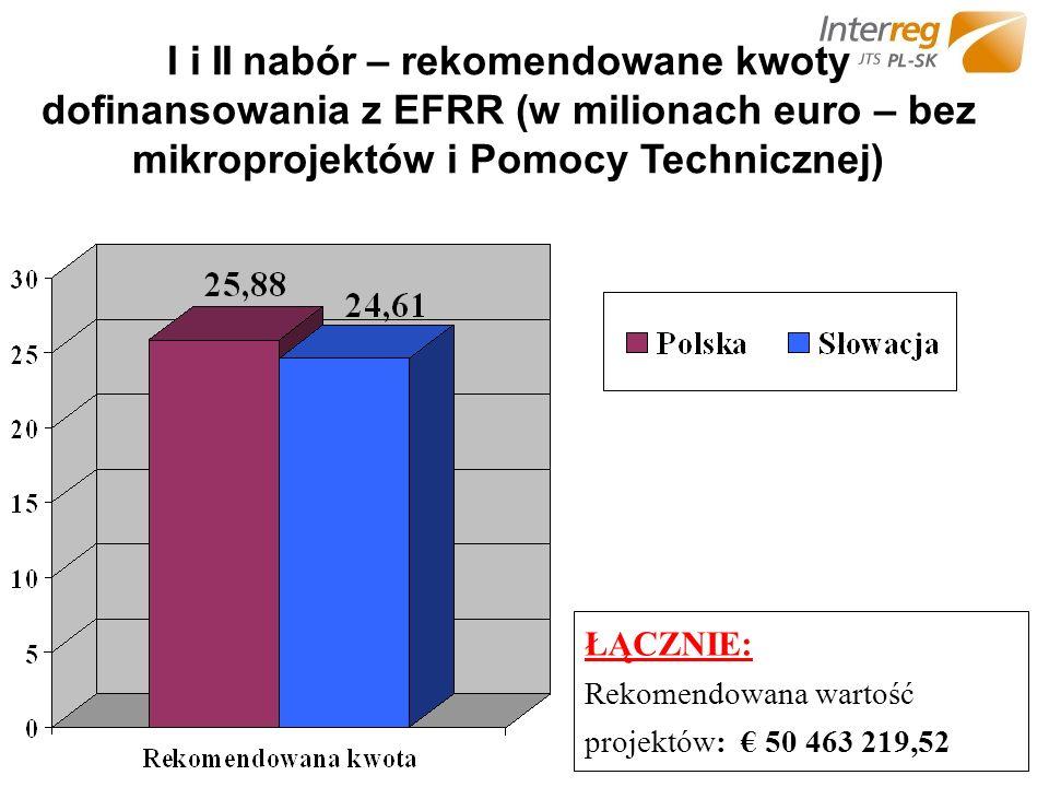 I i II nabór – rekomendowane kwoty dofinansowania z EFRR (w milionach euro – bez mikroprojektów i Pomocy Technicznej) ŁĄCZNIE: Rekomendowana wartość projektów: 50 463 219,52