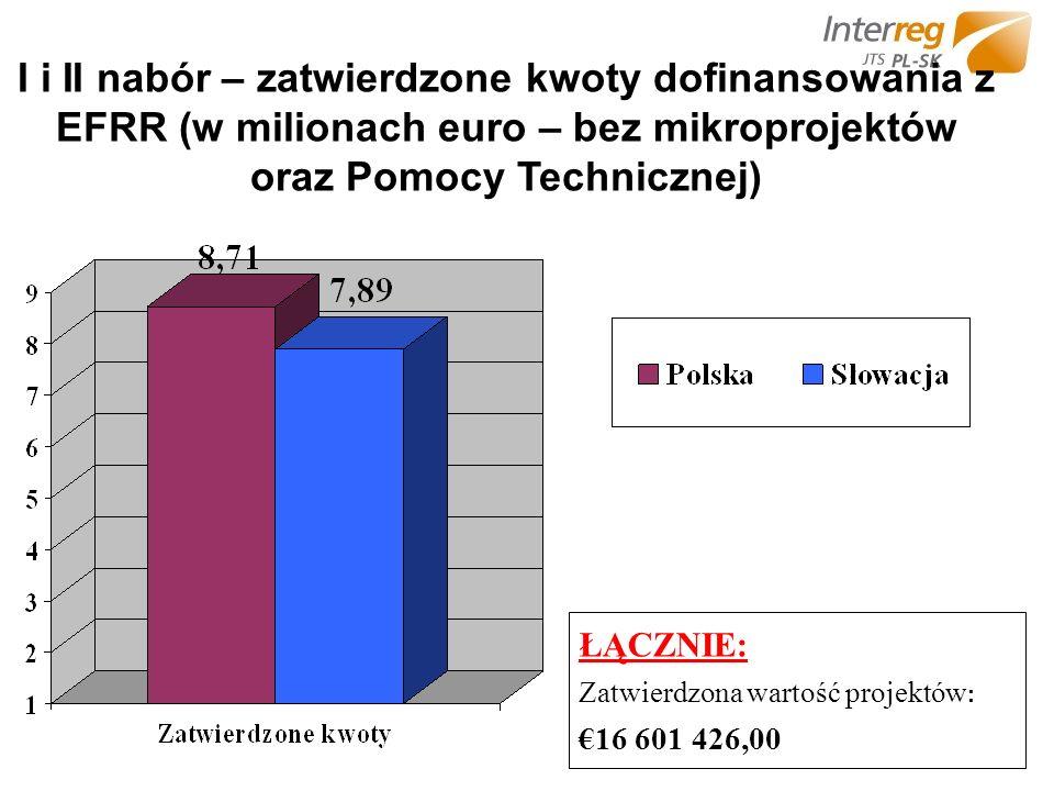I i II nabór – zatwierdzone kwoty dofinansowania z EFRR (w milionach euro – bez mikroprojektów oraz Pomocy Technicznej) ŁĄCZNIE: Zatwierdzona wartość projektów : 16 601 426,00