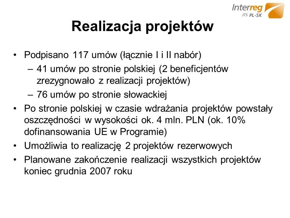 Realizacja projektów Podpisano 117 umów (łącznie I i II nabór) –41 umów po stronie polskiej (2 beneficjentów zrezygnowało z realizacji projektów) –76 umów po stronie słowackiej Po stronie polskiej w czasie wdrażania projektów powstały oszczędności w wysokości ok.