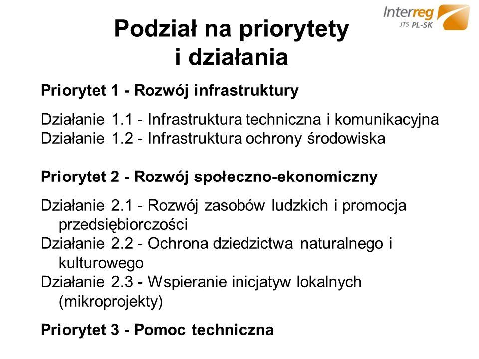 Podział na priorytety i działania Priorytet 1 - Rozwój infrastruktury Działanie 1.1 - Infrastruktura techniczna i komunikacyjna Działanie 1.2 - Infrastruktura ochrony środowiska Priorytet 2 - Rozwój społeczno-ekonomiczny Działanie 2.1 - Rozwój zasobów ludzkich i promocja przedsiębiorczości Działanie 2.2 - Ochrona dziedzictwa naturalnego i kulturowego Działanie 2.3 - Wspieranie inicjatyw lokalnych (mikroprojekty) Priorytet 3 - Pomoc techniczna